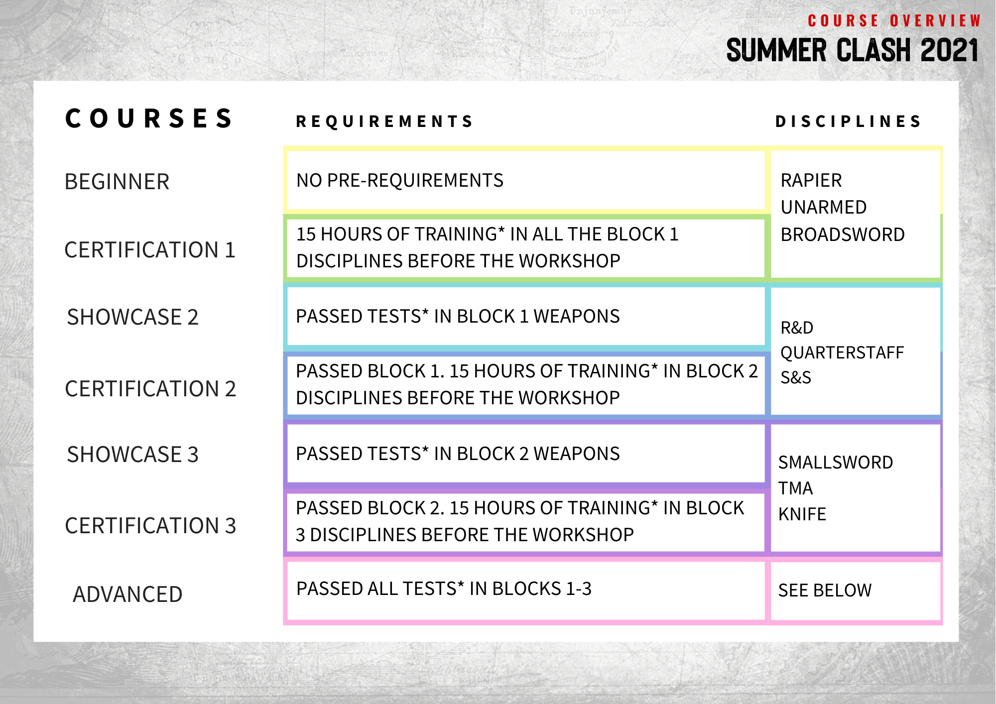 Summer Clash - Course Prerequisites and Topics for all levels from Beginners to Advanced